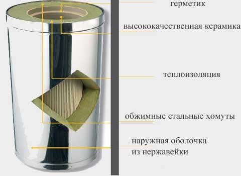 Дымоход domus купить в спб переходник для дымохода с 120 на 150
